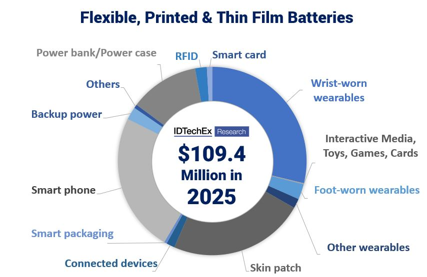 Future Opportunities for Thin-Film, Flexible and Printed Batteries